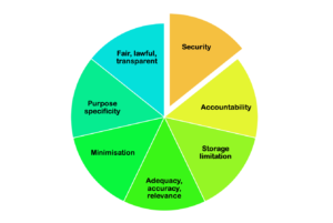 pie chart of data protection principles